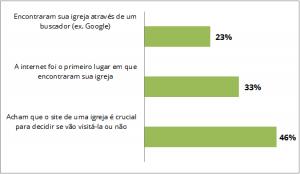 Estatísticas sobre sites de igreja