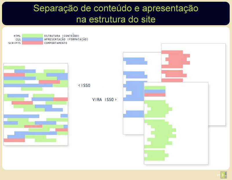 Estrutura de um website