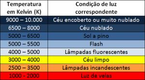 Temperatura e Condição de Luz