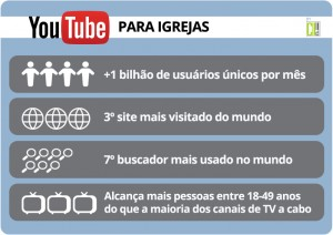 Estatísticas do YouTube - Infográfico