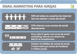 Infográfico: email marketing para igrejas