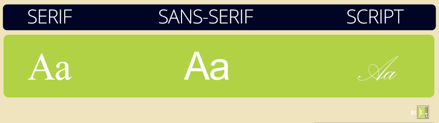 Estilos de Fontes: Serif, Sans-serif, Script