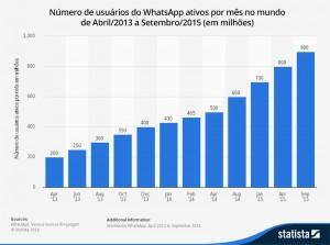 Número de usuários do Whatsapp ativos por mês no mundo
