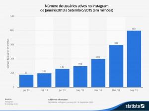 Estatísticas de usuários no Instagram