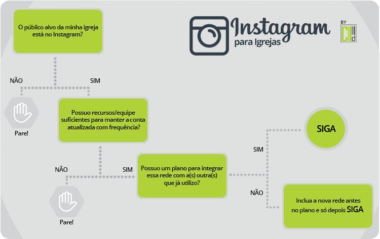 Infográfico Instagram para Igrejas: sua igreja precisa?